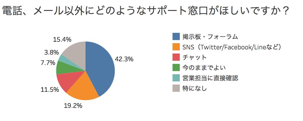 %e9%9b%bb%e8%a9%b1%e3%83%a1%e3%83%bc%e3%83%ab%e4%bb%a5%e5%a4%96%e3%81%ae%e3%82%ab%e3%82%b9%e3%82%bf%e3%83%9e%e3%83%bc%e3%82%b5%e3%83%9b%e3%82%9a%e3%83%bc%e3%83%88