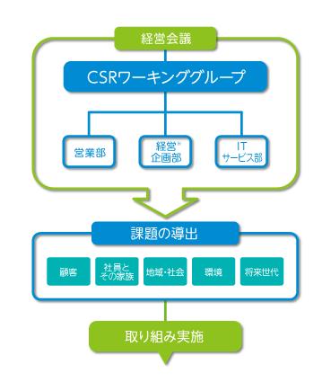 CSR_Flow_gr